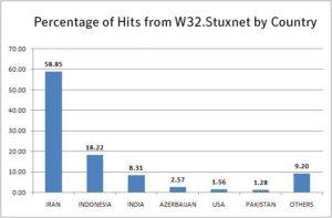 Stuxstats